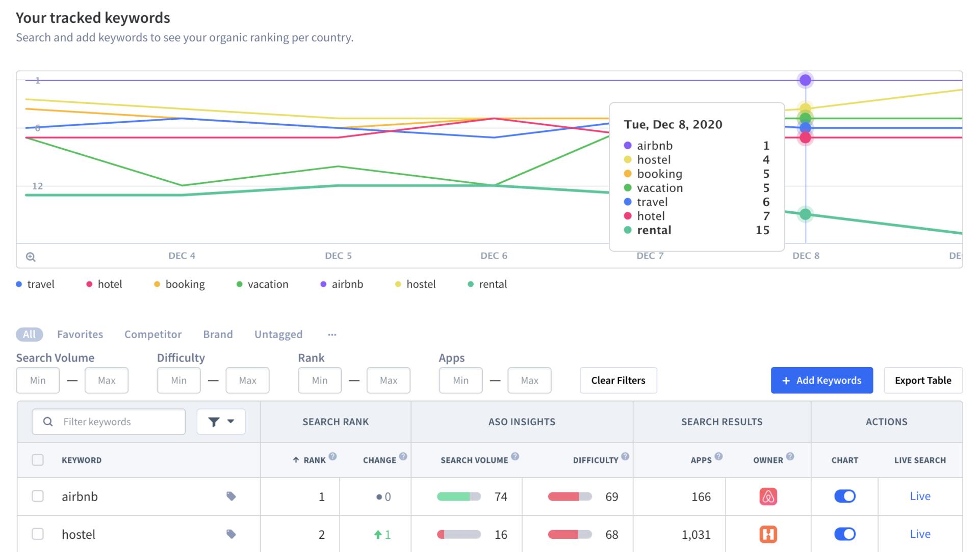 App Radar Keyword Tracking Tool