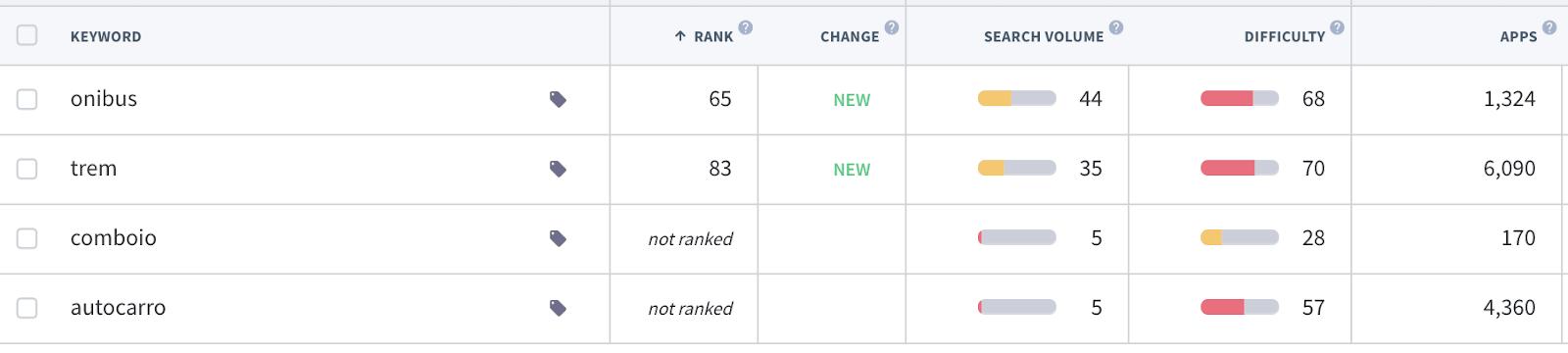 App Keywords Brazil Apple App Store