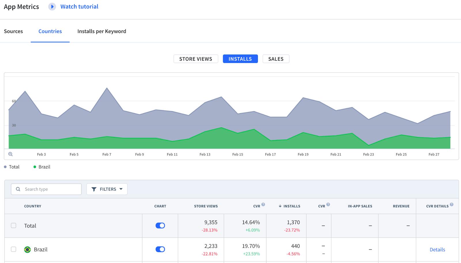 Conversion Rates App Metrics Brazil