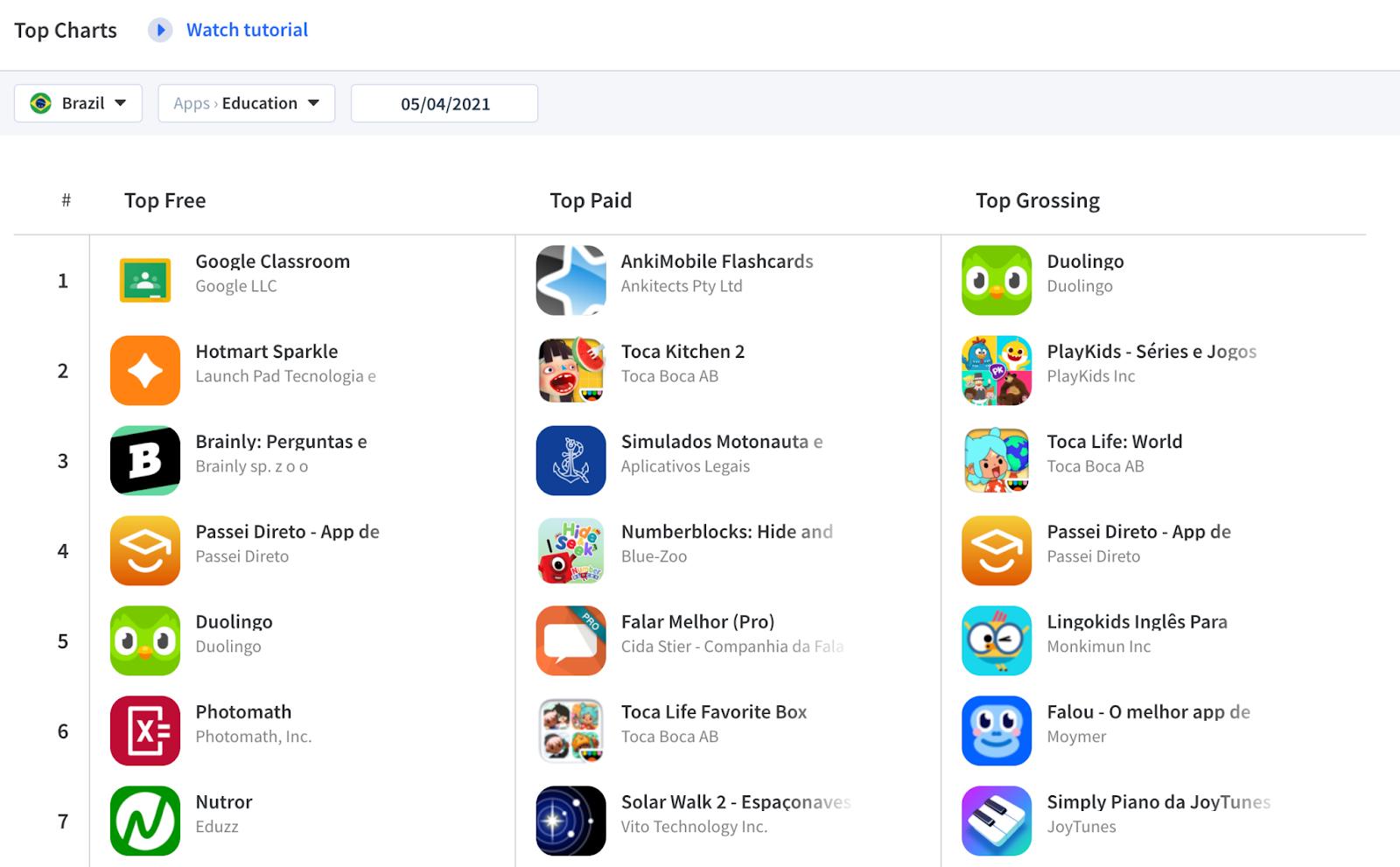 Education apps in the Brazilian Apple App Store Top Charts.  Source: App Radar
