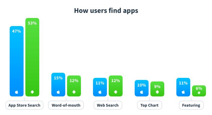 App Discovery Statistik