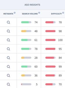 App Keywords Suchvolumen Schwierigkeit