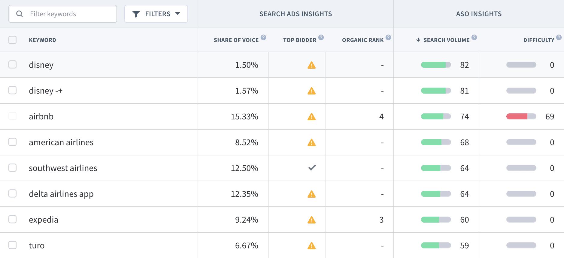 App Radar Apple Search Ads Top Bidders