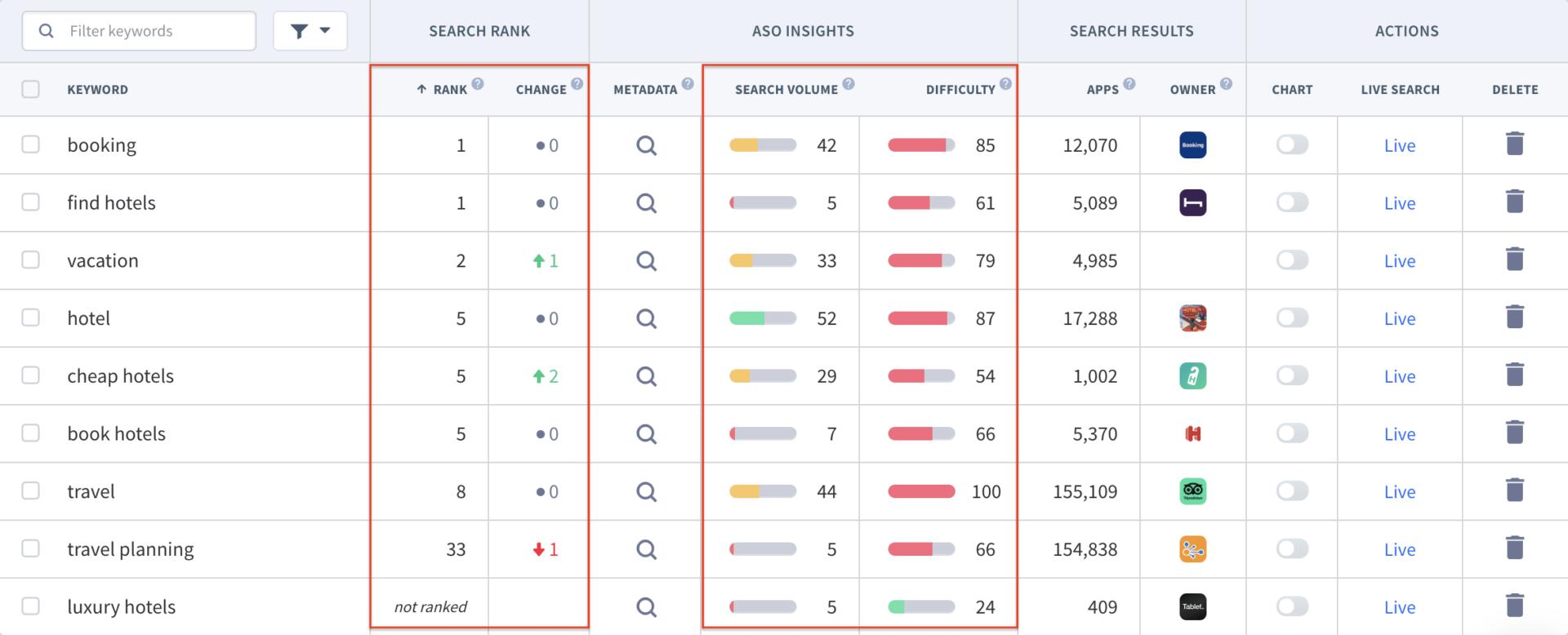 App Store Rankings Fuer Keywords
