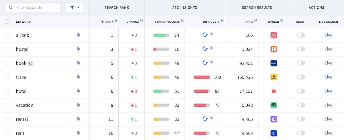 Keyword Suchvolumen Wert Tracking Tool