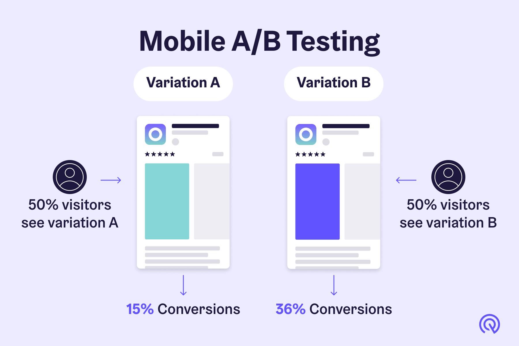 Mobile App Ab Testing