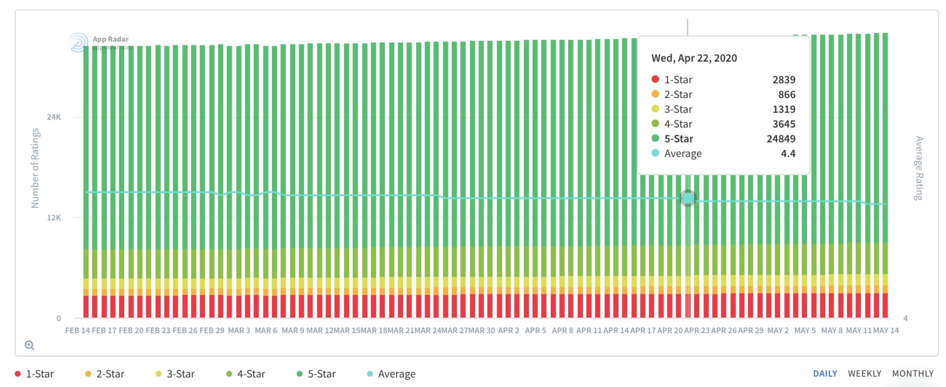 Vsco App Bewertungen