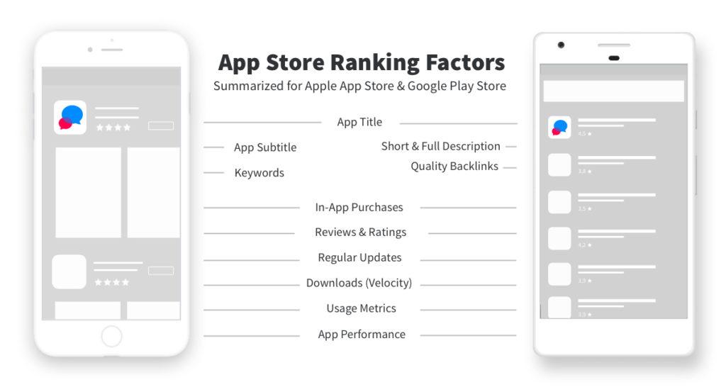 App store ranking factors that differ between Apple App Store and Google Play Store. App Store Optimization comparison between Apple and Google.