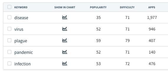 Coronavirus related app keywords showing high popularity