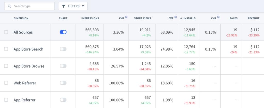 App metrics and app conversion rates