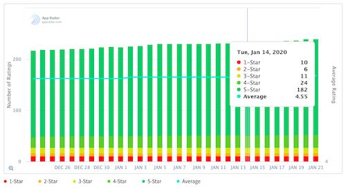 Track Google Play app ratings with App Radar